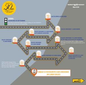 The journey of Alto towards 3 million (30 lakhs) units